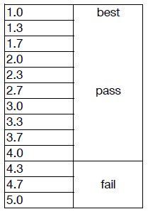 Understanding Your Grades Office of the Registrar